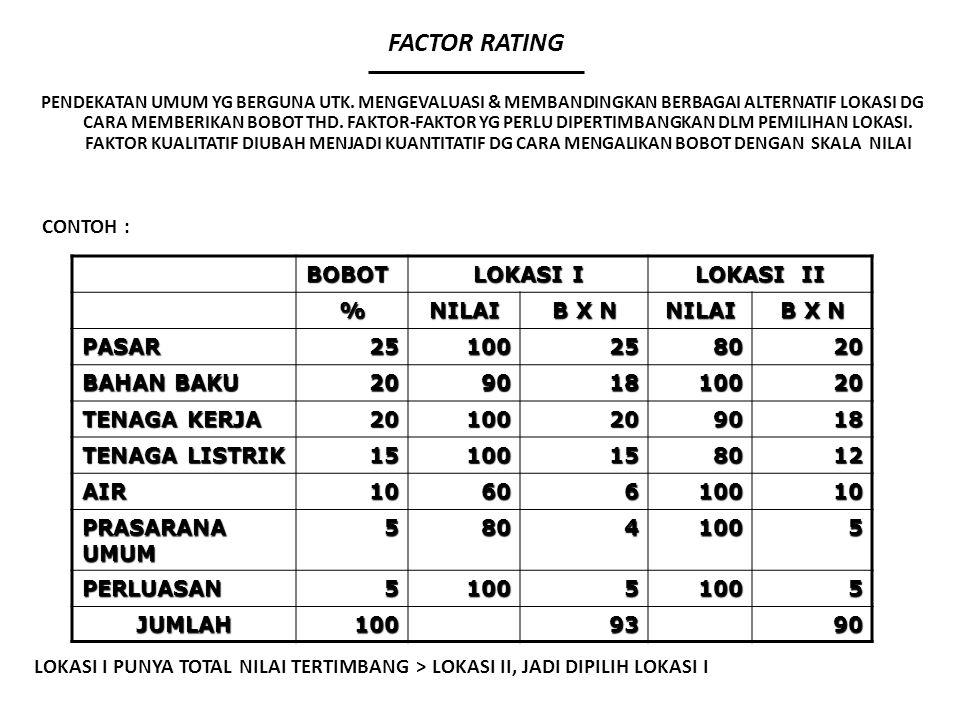 FACTOR RATING CONTOH : BOBOT LOKASI I LOKASI II % NILAI B X N PASAR 25