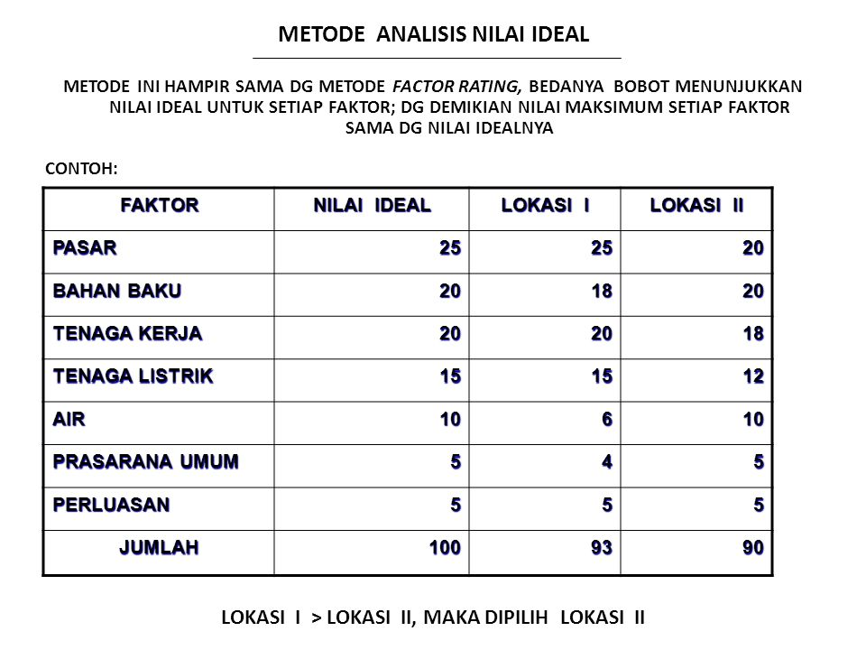 METODE ANALISIS NILAI IDEAL