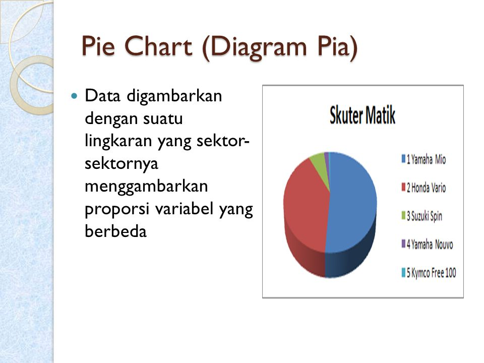 Pie Chart (Diagram Pia)