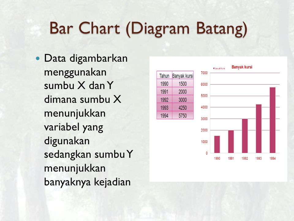 Bar Chart (Diagram Batang)