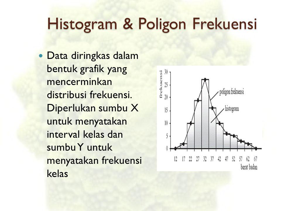 Histogram & Poligon Frekuensi