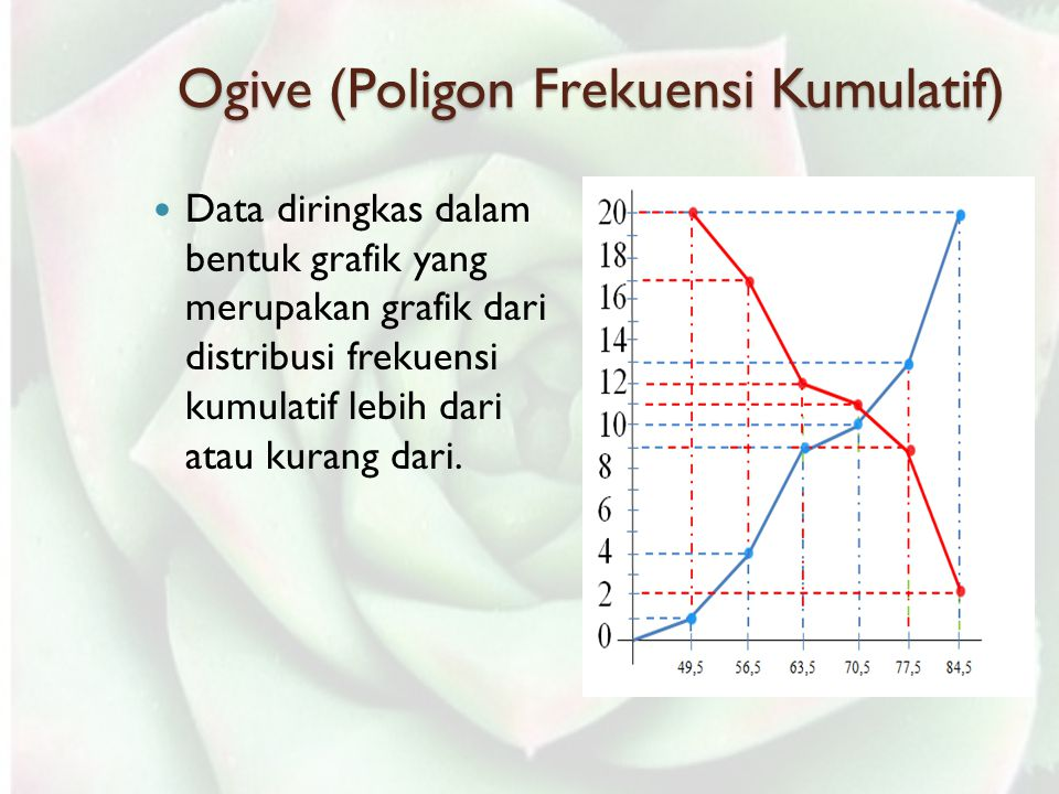 Ogive (Poligon Frekuensi Kumulatif)