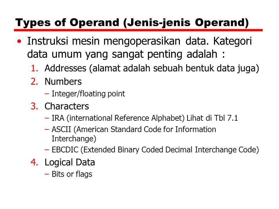 Types of Operand (Jenis-jenis Operand)