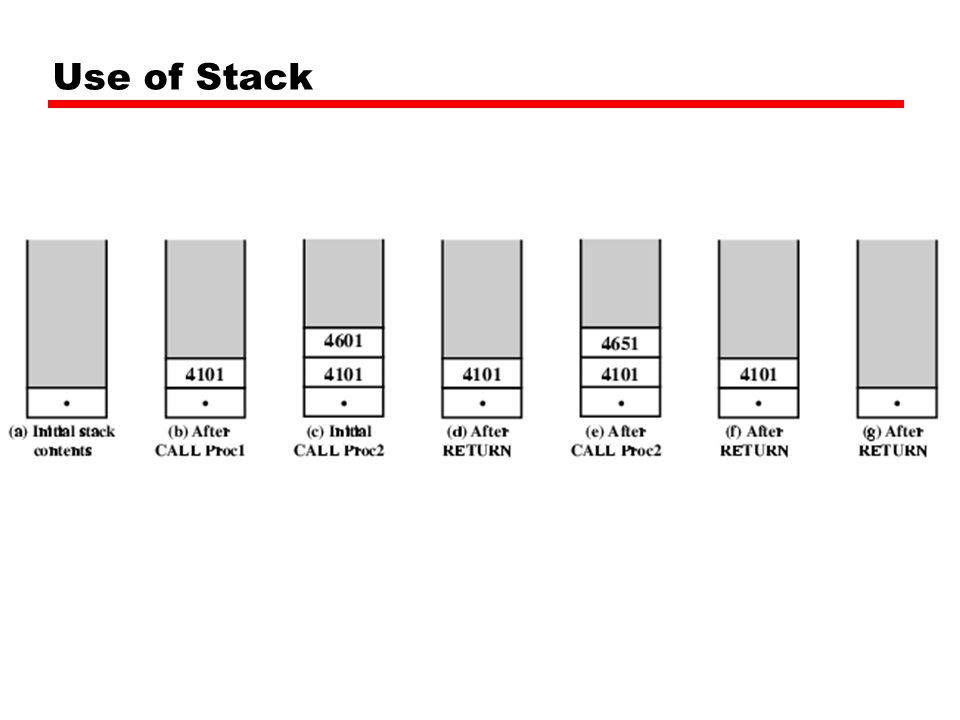 Use of Stack