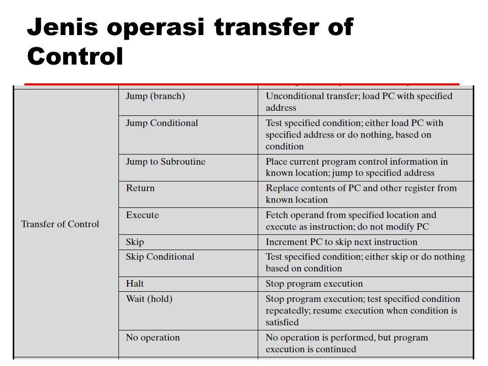 Jenis operasi transfer of Control