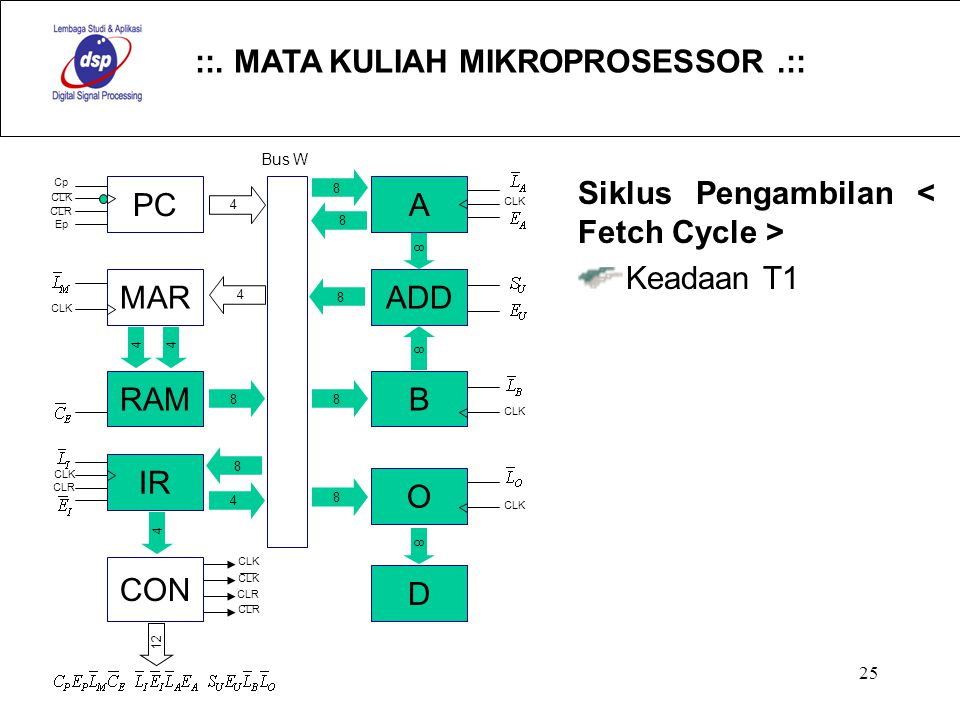 Siklus Pengambilan < Fetch Cycle > Keadaan T1 PC A