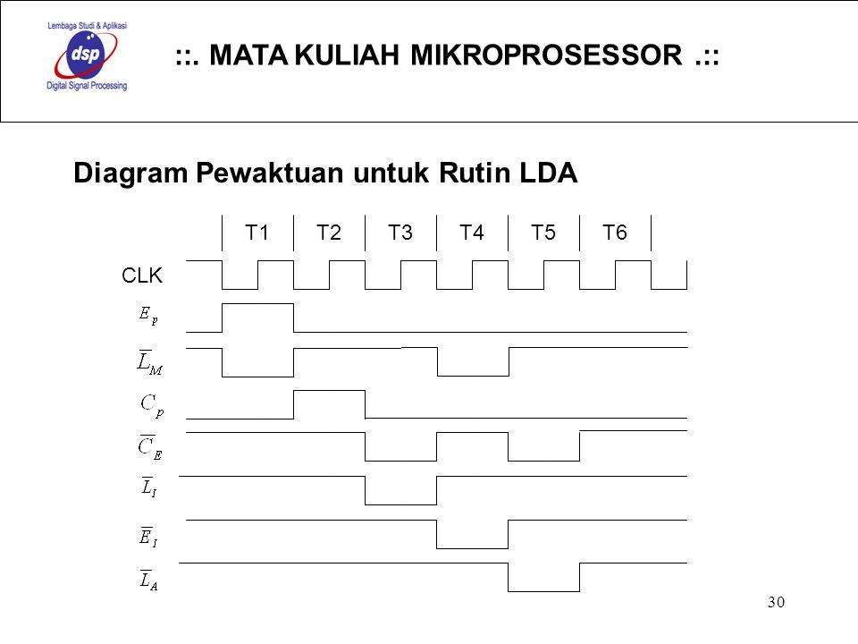 Diagram Pewaktuan untuk Rutin LDA
