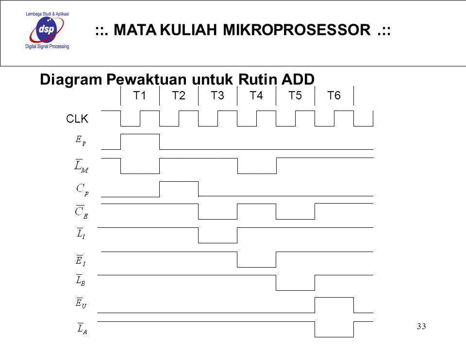 Diagram Pewaktuan untuk Rutin ADD