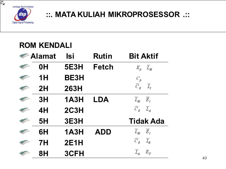 ROM KENDALI Alamat Isi Rutin Bit Aktif. 0H 5E3H Fetch. 1H BE3H. 2H 263H. 3H 1A3H LDA.