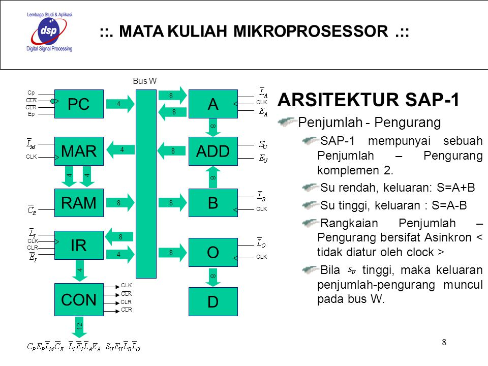 ARSITEKTUR SAP-1 PC A MAR ADD RAM B IR O CON D Penjumlah - Pengurang