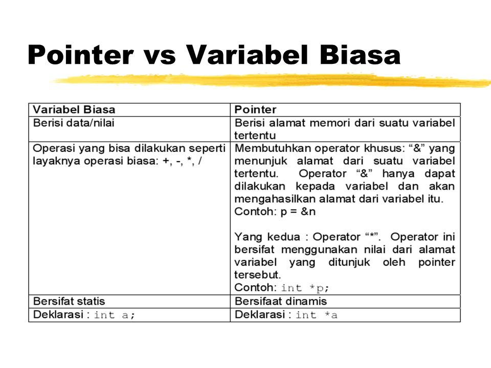 Pointer vs Variabel Biasa