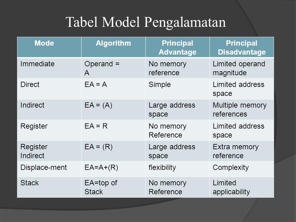 Tabel Model Pengalamatan