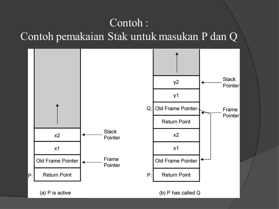 Contoh : Contoh pemakaian Stak untuk masukan P dan Q