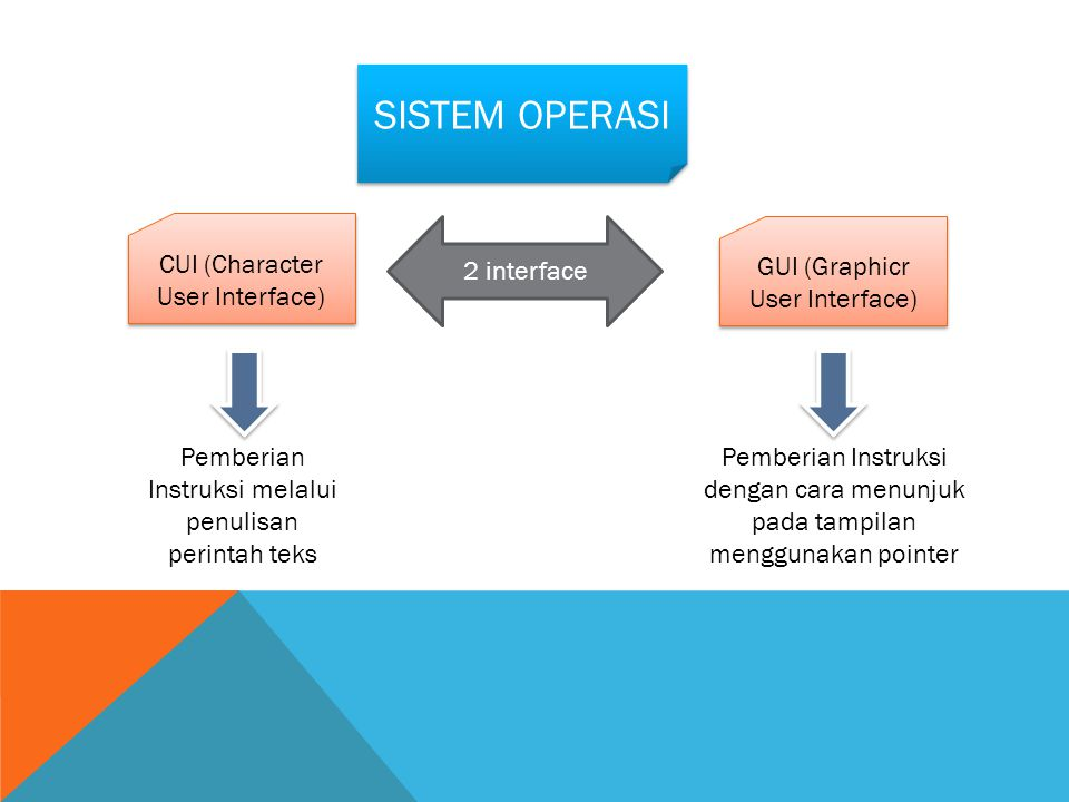 SISTEM OPERASI CUI (Character User Interface) 2 interface