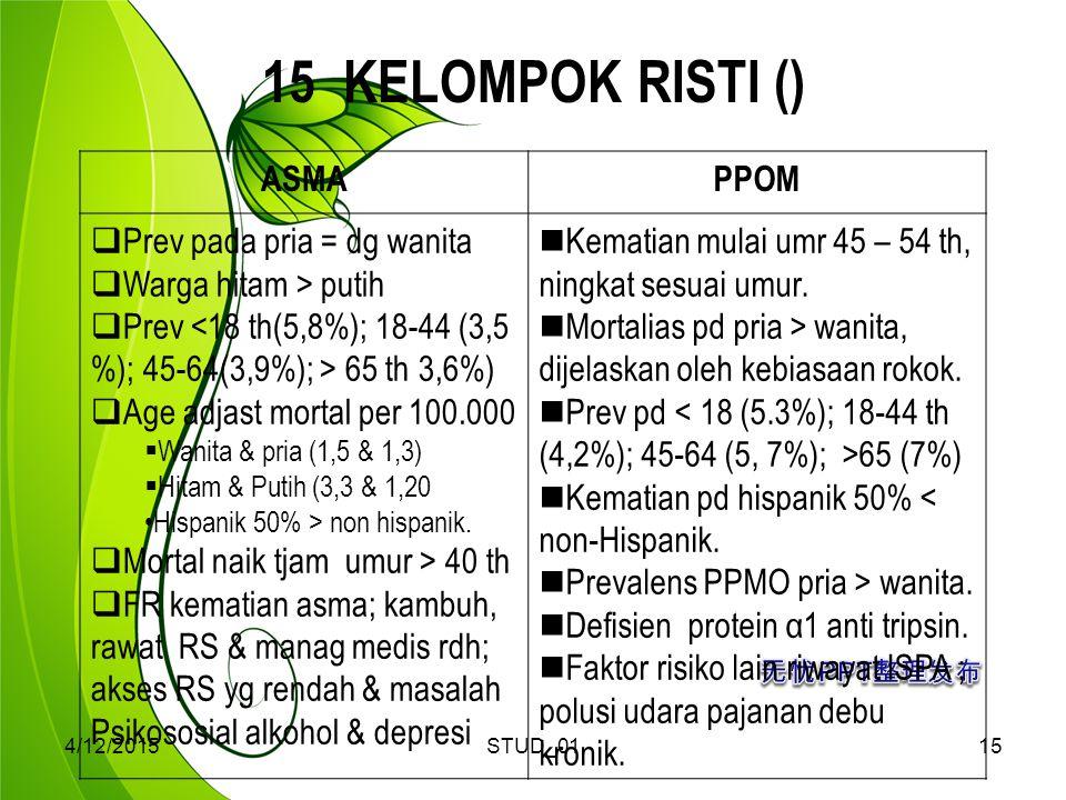15 KELOMPOK RISTI () ASMA PPOM Prev pada pria = dg wanita
