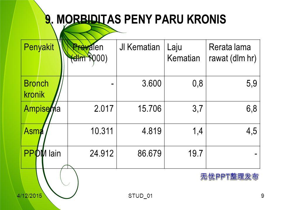 9. MORBIDITAS PENY PARU KRONIS