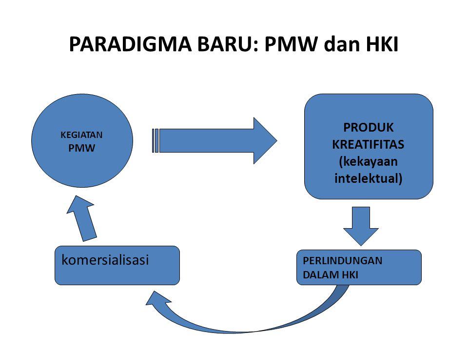 PARADIGMA BARU: PMW dan HKI