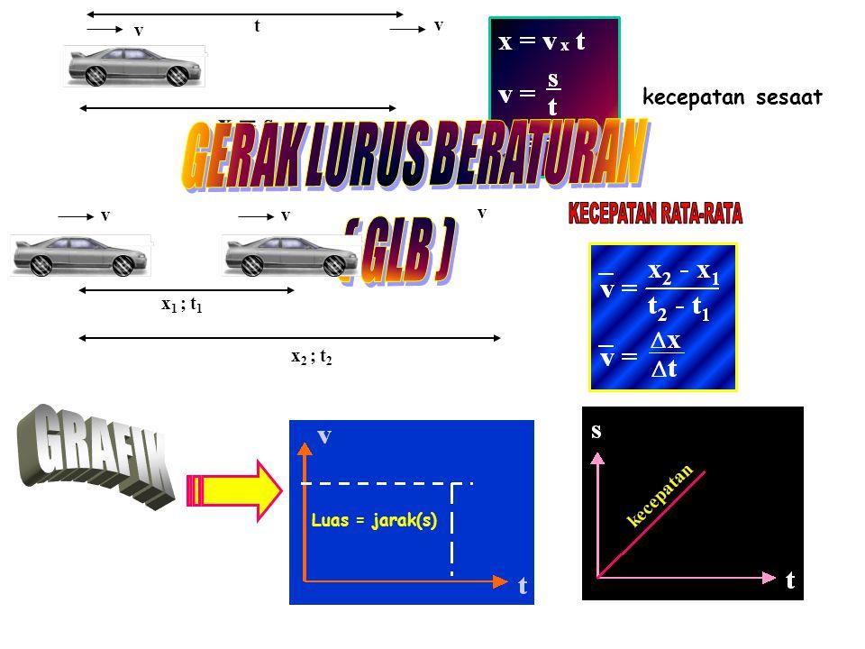 GERAK LURUS BERATURAN ( GLB ) GRAFIK