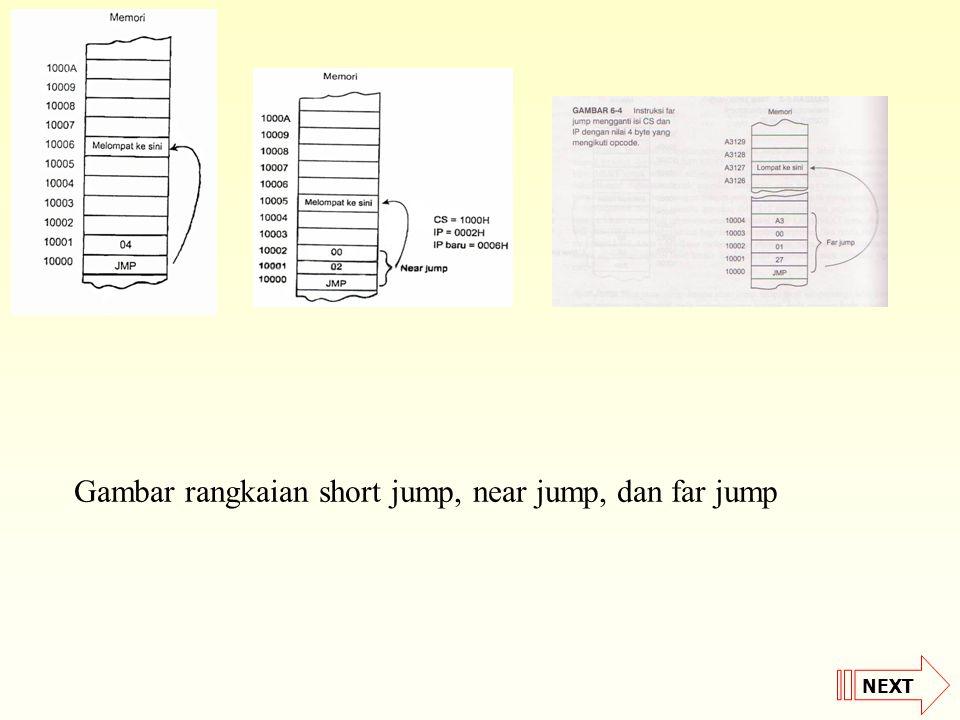 Gambar rangkaian short jump, near jump, dan far jump