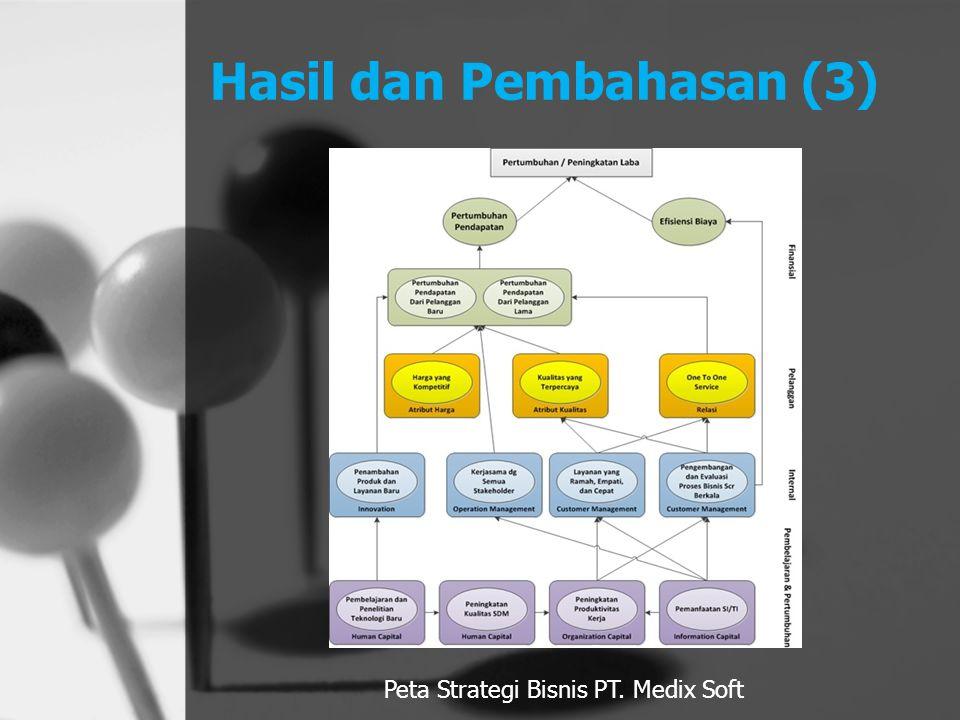 Hasil dan Pembahasan (3)