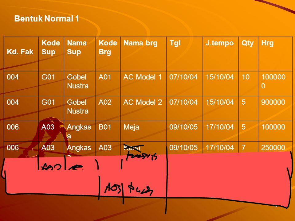 Bentuk Normal 1 Kd. Fak Kode Sup Nama Sup Kode Brg Nama brg Tgl