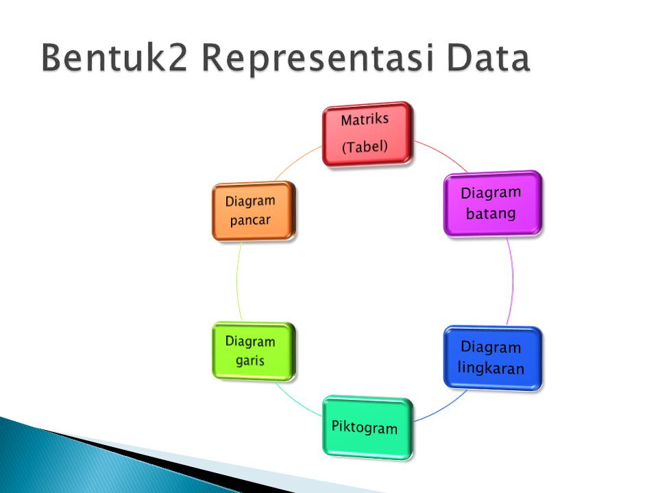 Bentuk2 Representasi Data