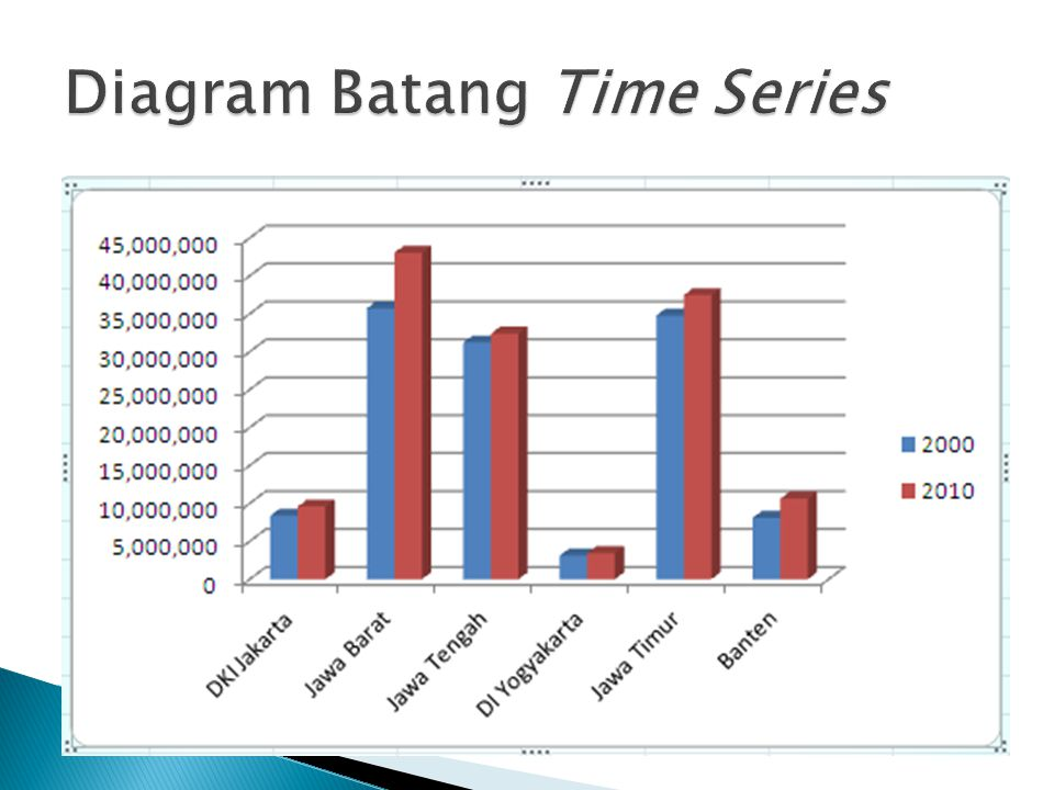 Diagram Batang Time Series