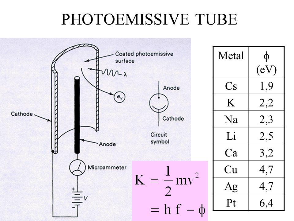 PHOTOEMISSIVE TUBE Metal  (eV) Cs 1,9 K 2,2 Na 2,3 Li 2,5 Ca 3,2 Cu
