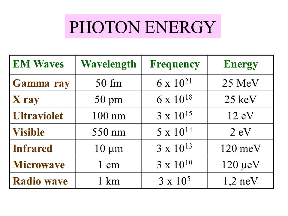 PHOTON ENERGY EM Waves Wavelength Frequency Energy Gamma ray 50 fm