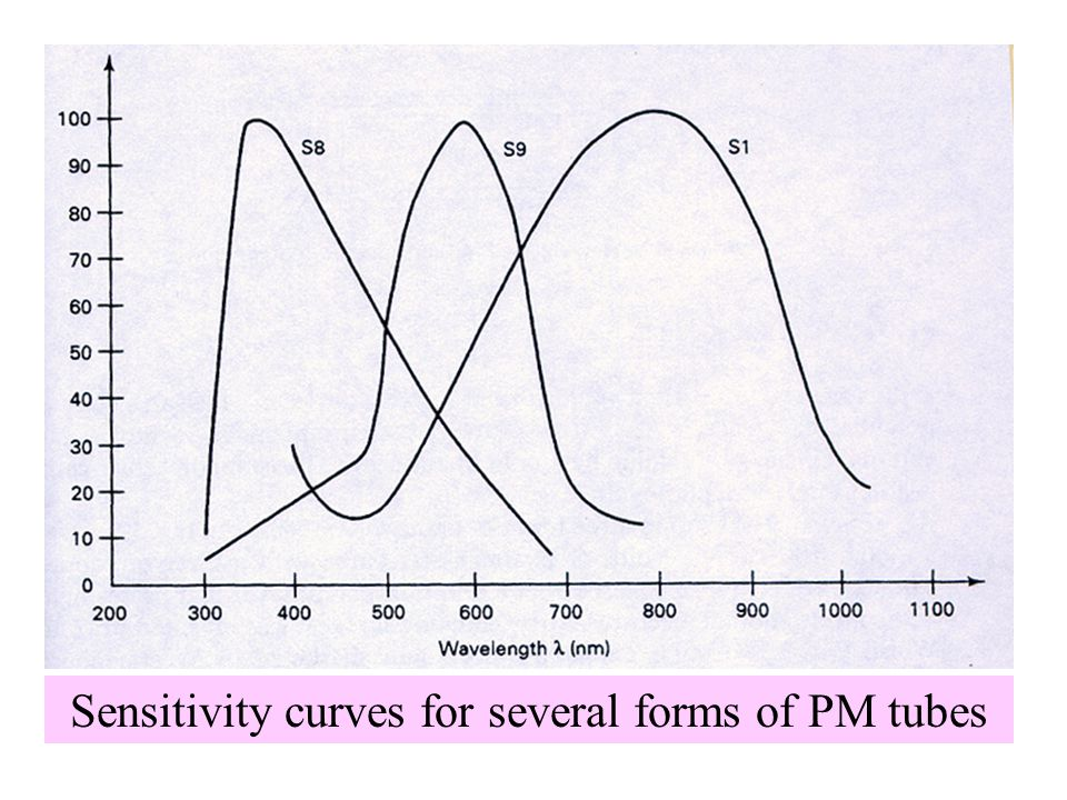 Sensitivity curves for several forms of PM tubes