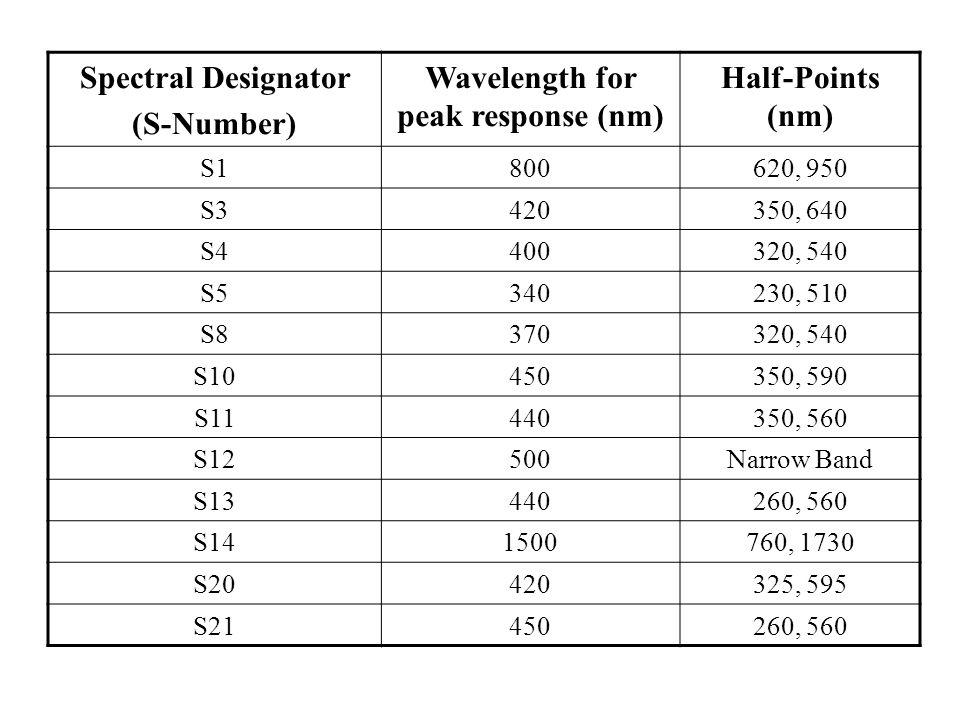 Wavelength for peak response (nm)
