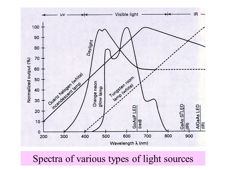 Spectra of various types of light sources