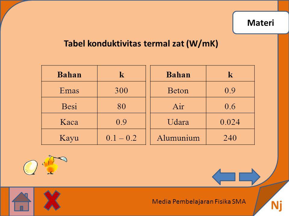 Nj Materi Tabel konduktivitas termal zat (W/mK) Bahan k Emas 300 Besi