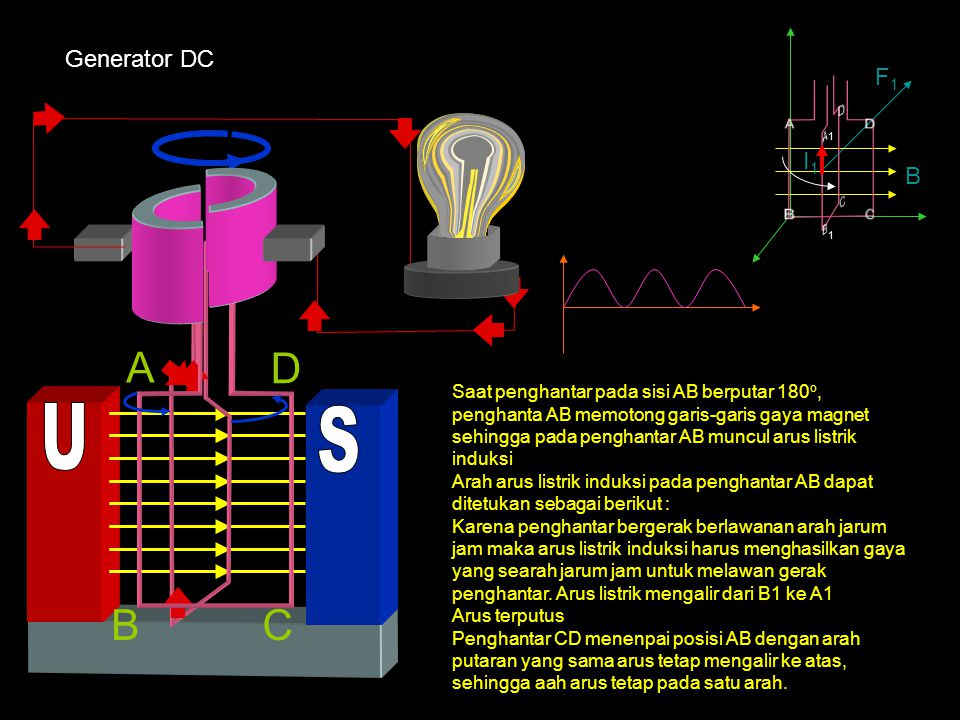 A B C D A B C D U S A D B C Generator DC F1 I1 B