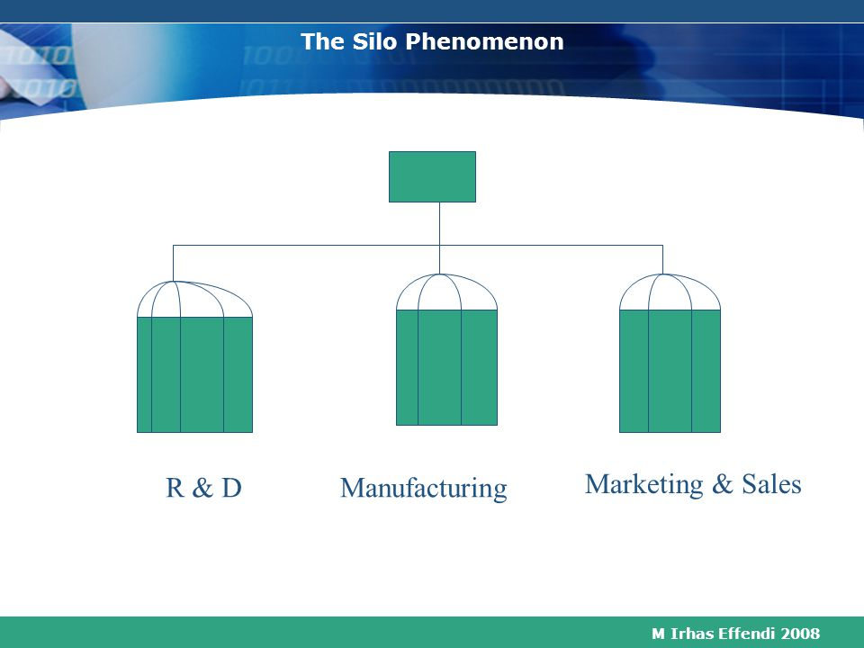 The Silo Phenomenon R & D Manufacturing Marketing & Sales