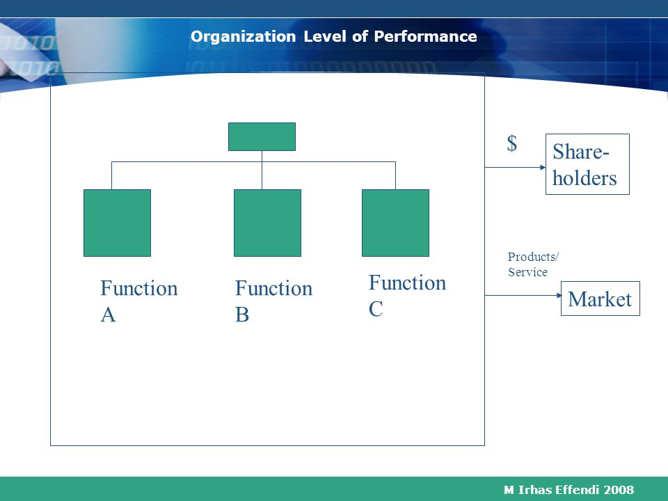 Organization Level of Performance