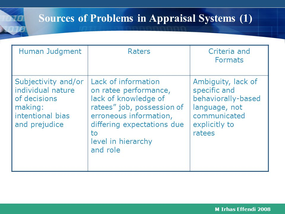 Sources of Problems in Appraisal Systems (1)