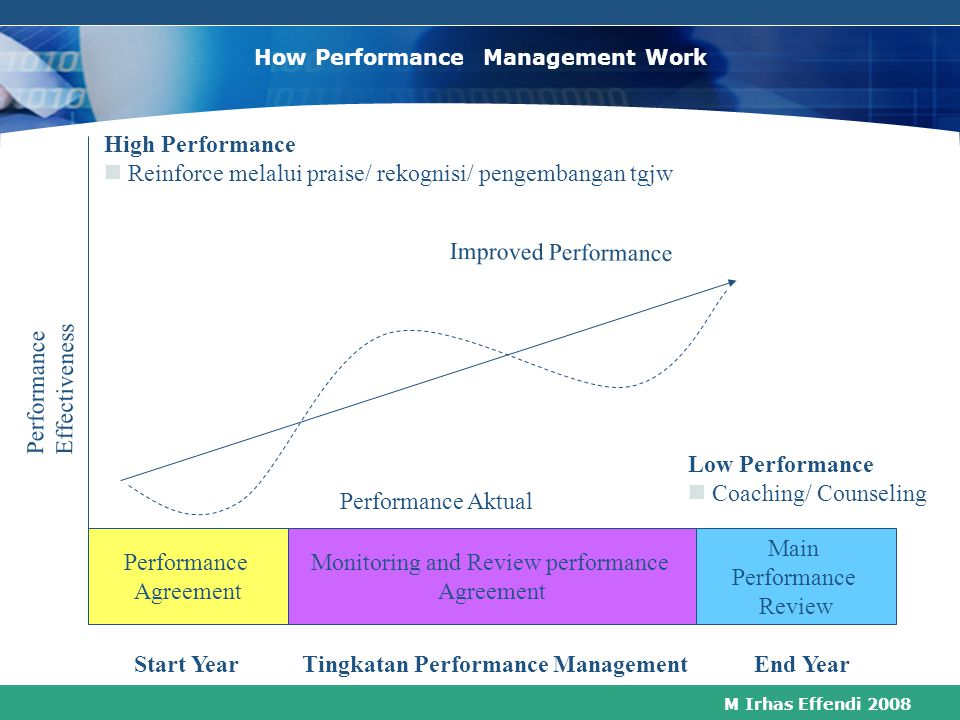 How Performance Management Work