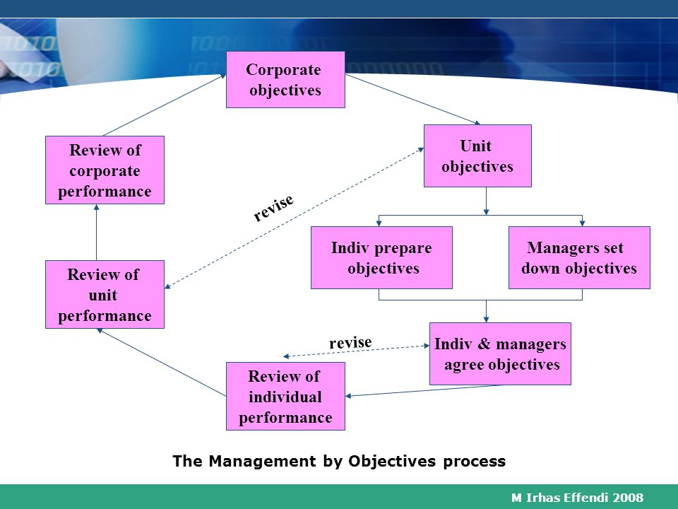 The Management by Objectives process