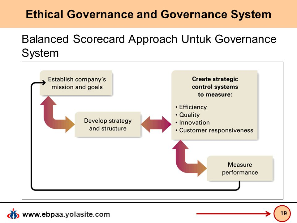 Ethical Governance and Governance System