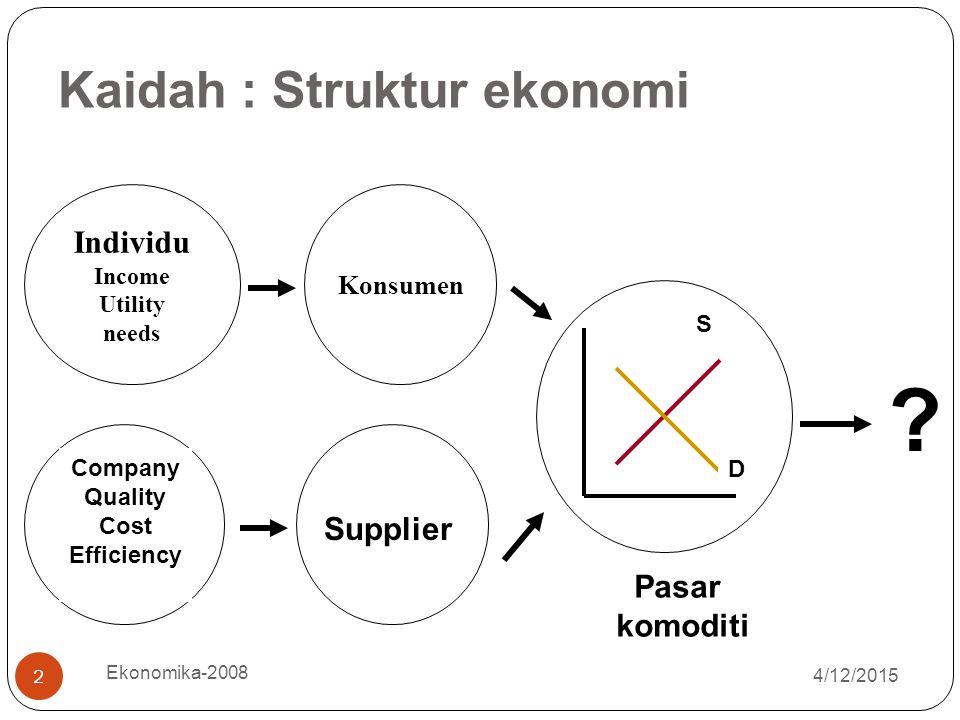 Kaidah : Struktur ekonomi Individu Supplier Pasar komoditi Konsumen