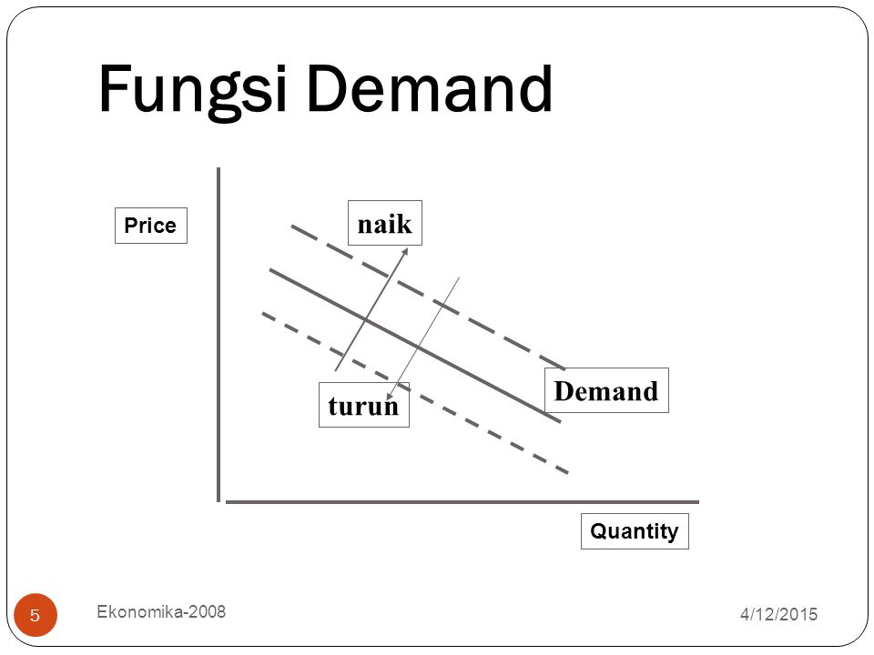 Fungsi Demand naik Demand turun Price Quantity Ekonomika-2008