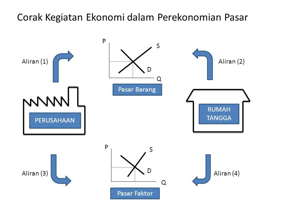 Corak Kegiatan Ekonomi dalam Perekonomian Pasar