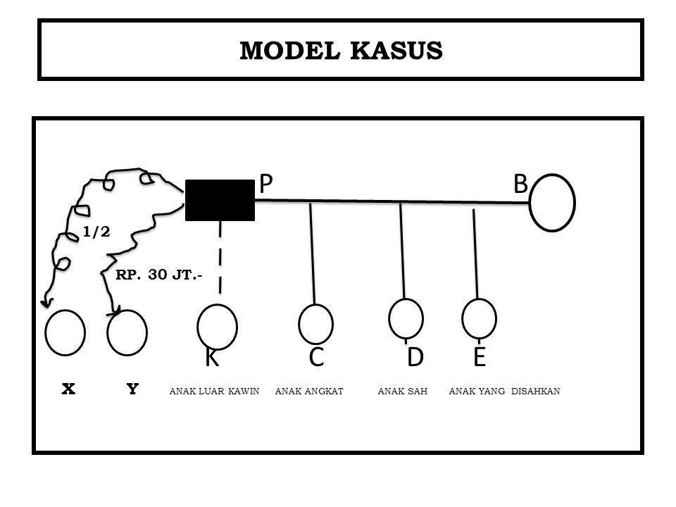 P B 1/2 RP. 30 JT.- K C D E MODEL KASUS