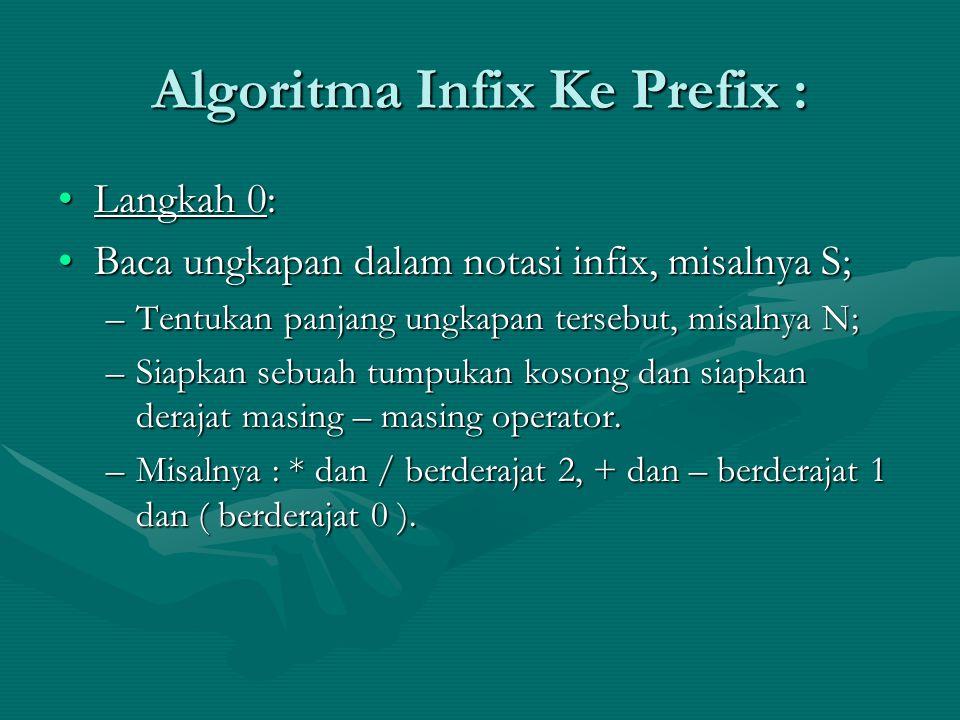 Algoritma Infix Ke Prefix :