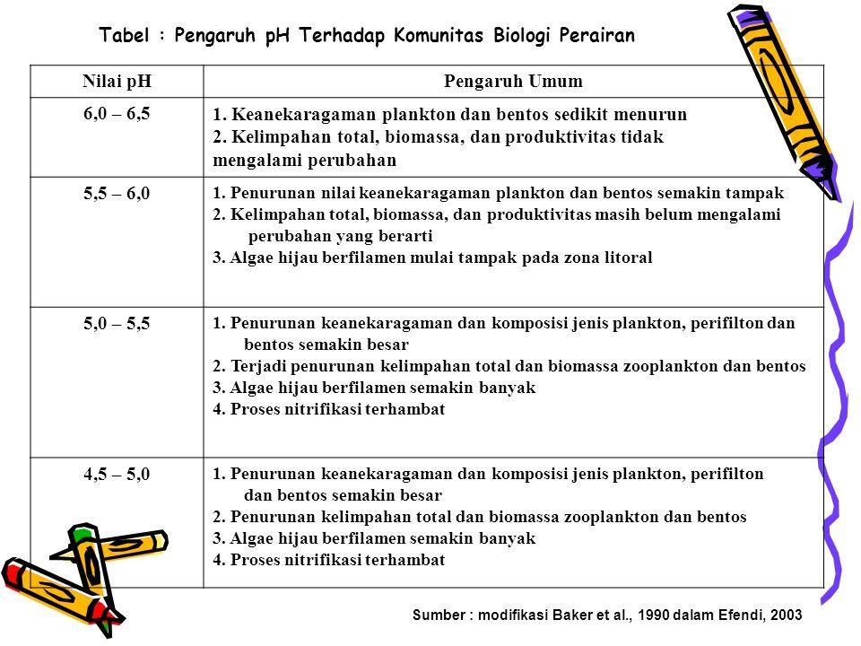 Tabel : Pengaruh pH Terhadap Komunitas Biologi Perairan