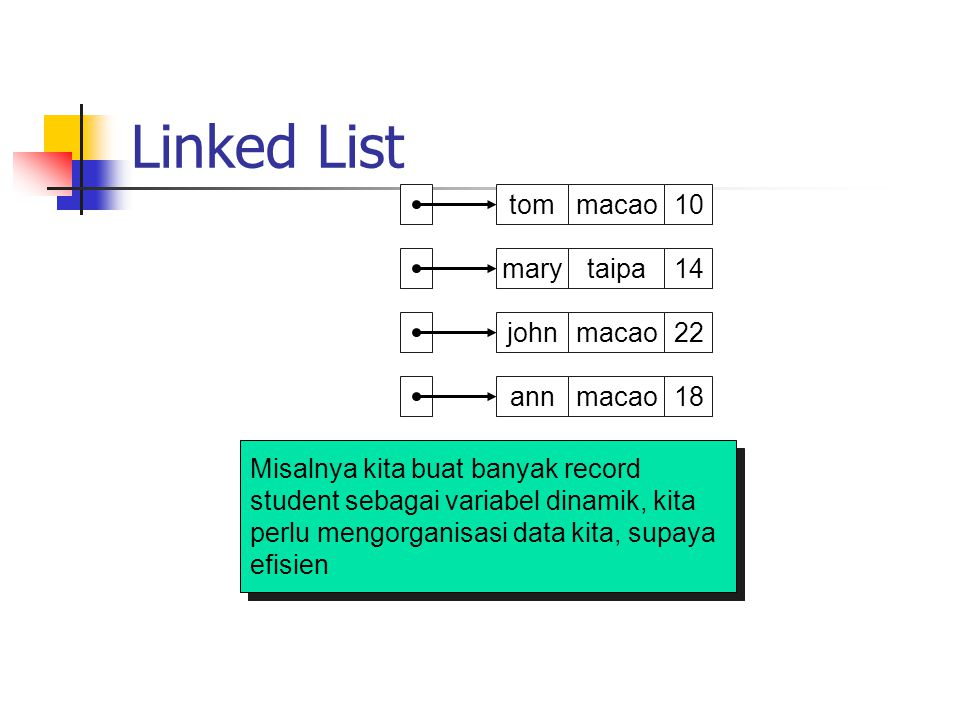 Linked List tom p1 macao 10 mary p2 taipa 14 john p3 macao 22 ann p4