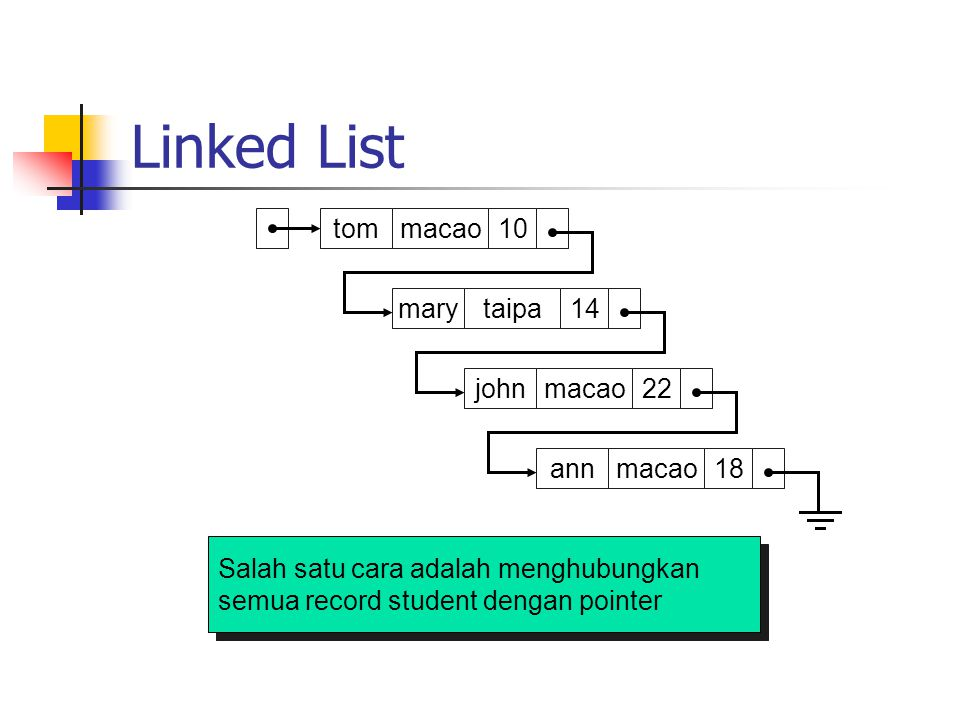 Linked List p1 tom macao 10 mary taipa 14 john macao 22 ann macao 18