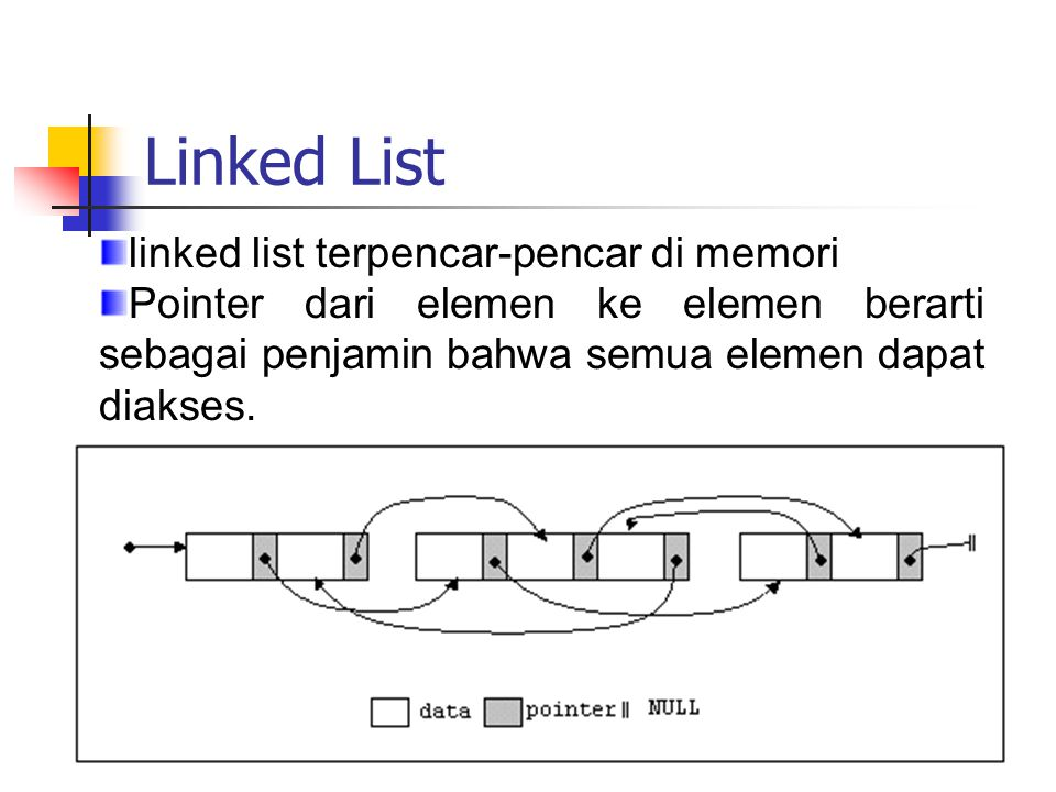 Linked List linked list terpencar-pencar di memori