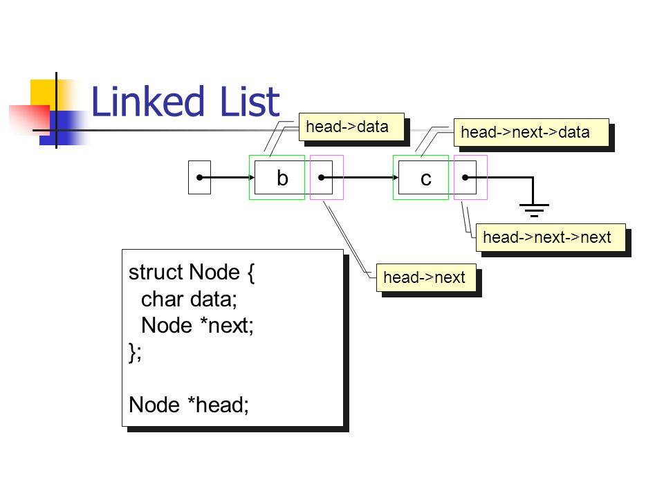 Linked List b c struct Node { char data; Node *next; }; Node *head;